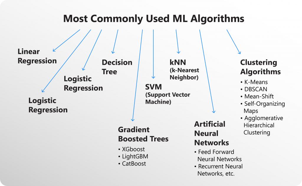 ML Algorithms