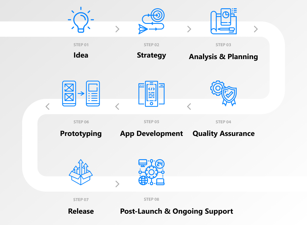 process for mobile app development
