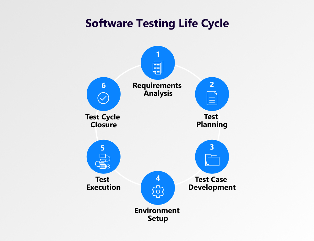 testing cycle