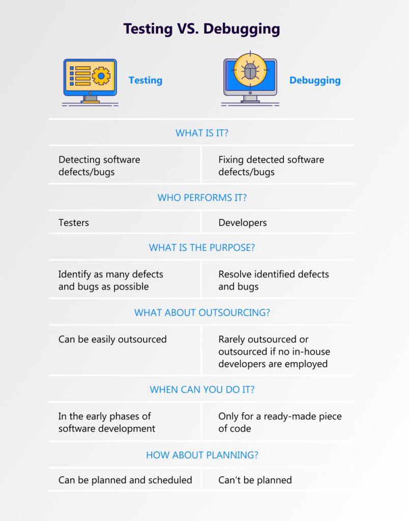 testing and debugging