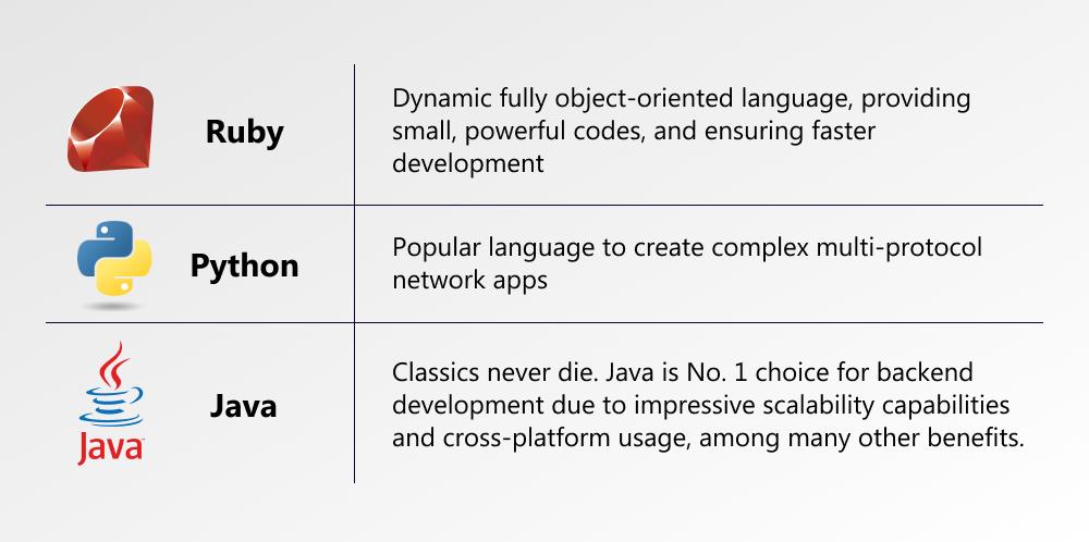 app dev languages