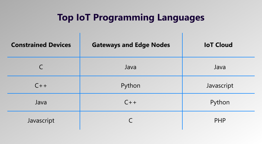 IoT best programming language