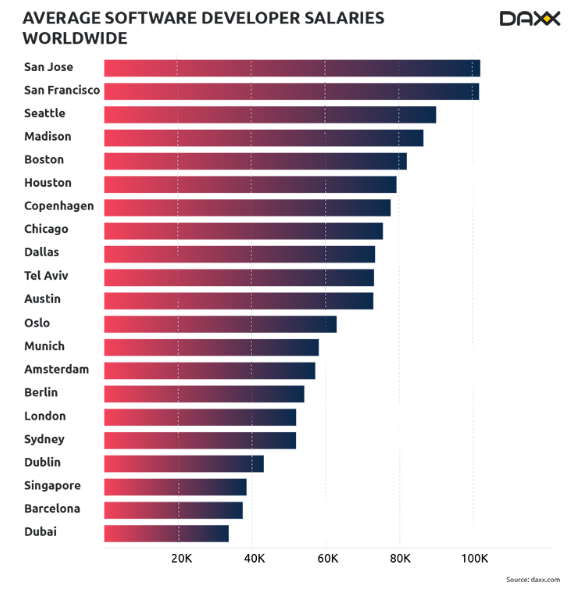software developer prices