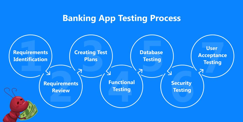 banking domain testing