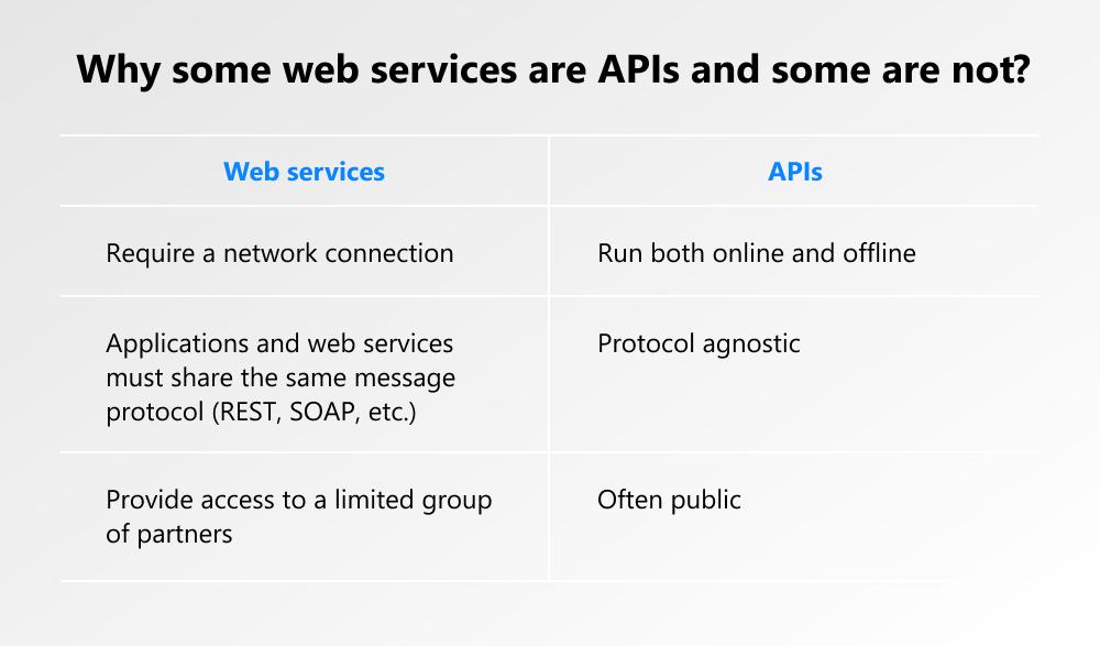 API vs web services