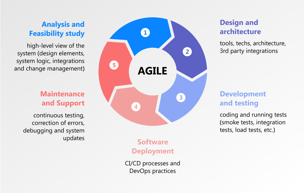 sdlc template for agile teams