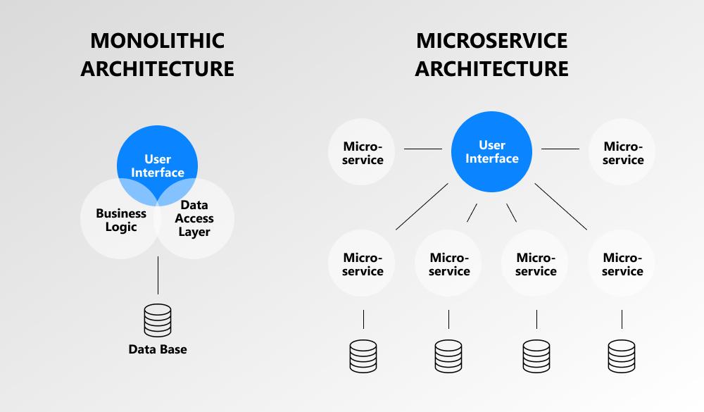 microservices advantages