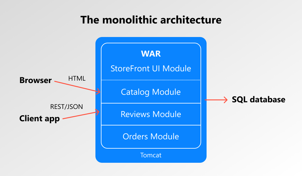 monolithic application example