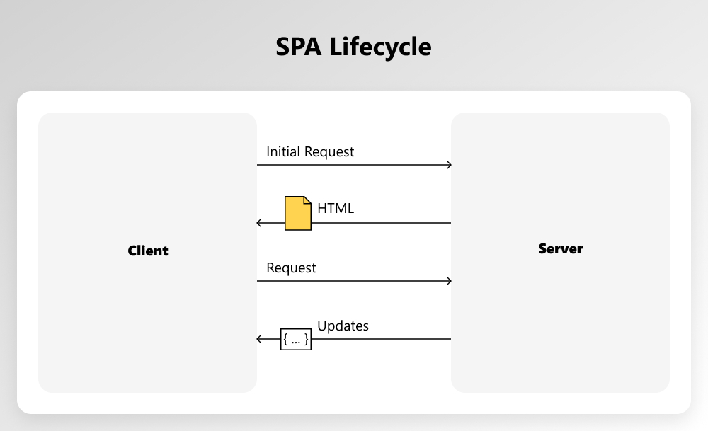 how spa works