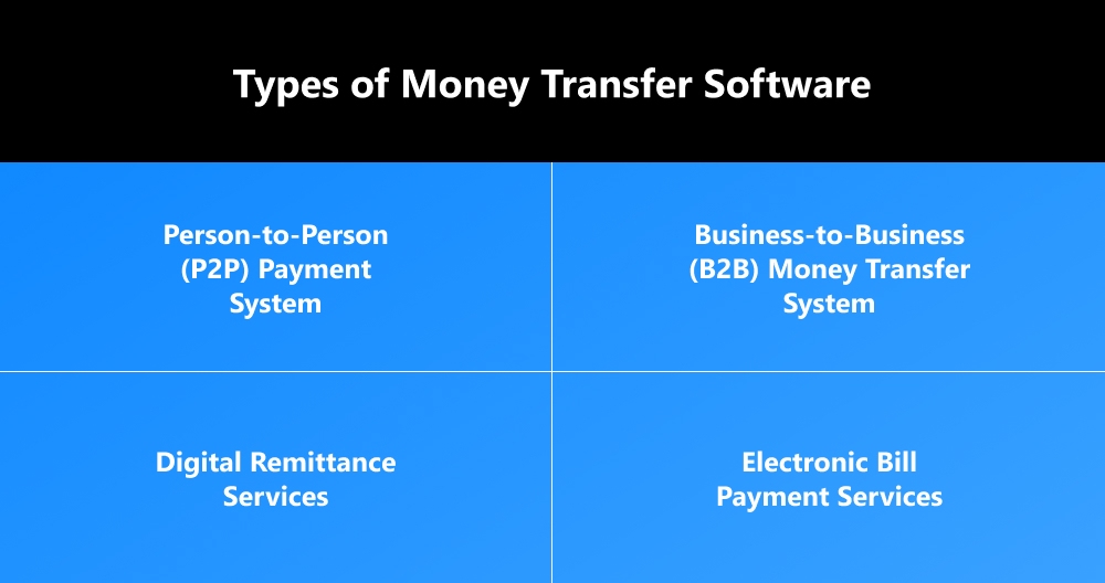 apps to send money