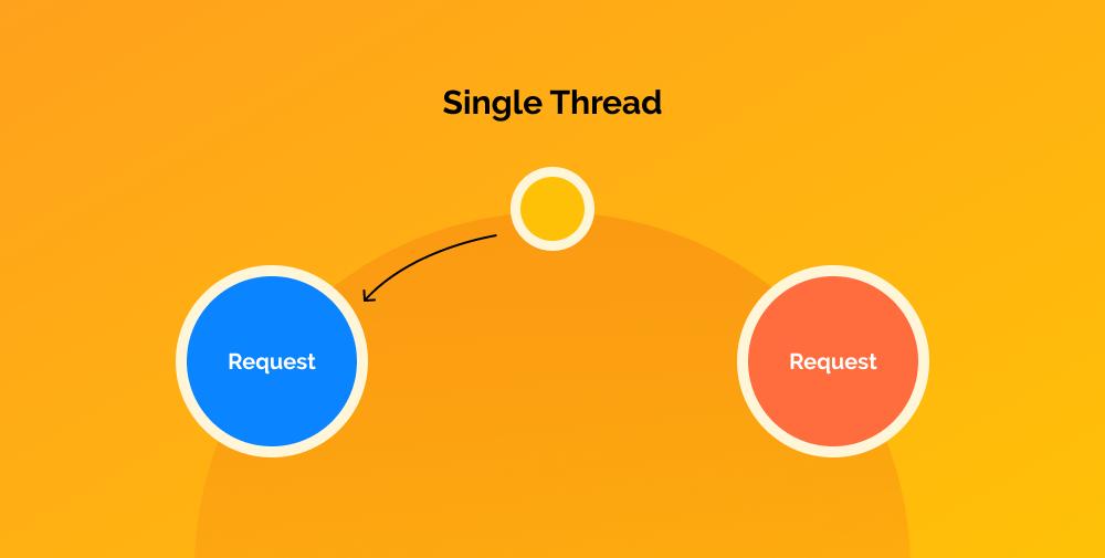 single threaded