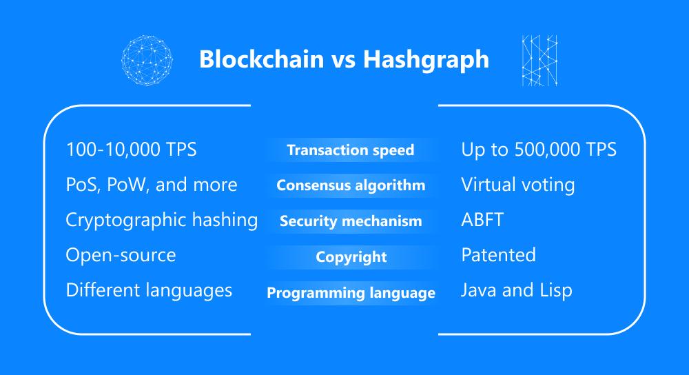blockchain vs hashgraph